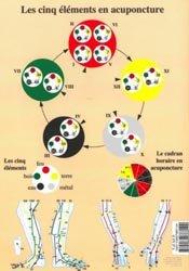 Cinq éléments en acupuncture